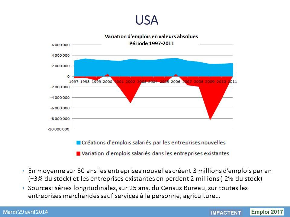 Mardi 29 avril 2014 USA En moyenne sur 30 ans les entreprises nouvelles créent 3 millions demplois par an (+3% du stock) et les entreprises existantes en perdent 2 millions (-2% du stock) Sources: séries longitudinales, sur 25 ans, du Census Bureau, sur toutes les entreprises marchandes sauf services à la personne, agriculture…
