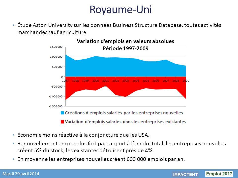 Mardi 29 avril 2014 Royaume-Uni Étude Aston University sur les données Business Structure Database, toutes activités marchandes sauf agriculture.