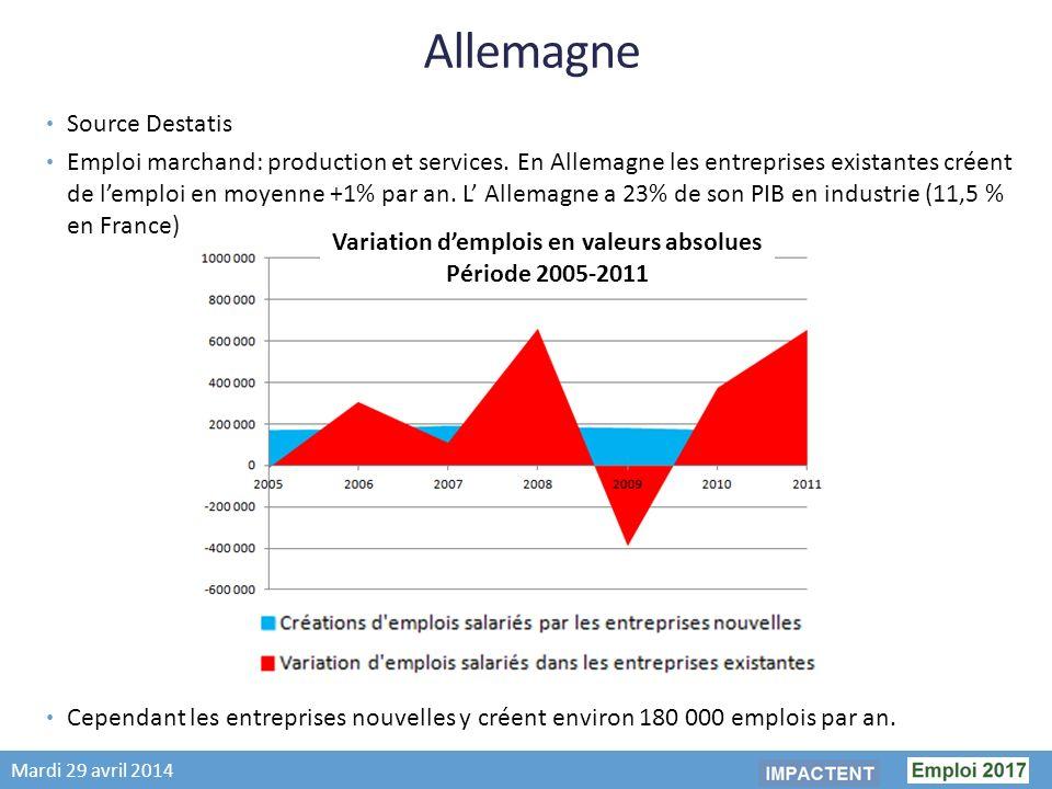 Mardi 29 avril 2014 Allemagne Source Destatis Emploi marchand: production et services.