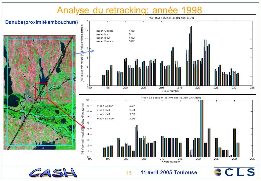 15 11 avril 2005 Toulouse Analyse du retracking: année 1998 Danube (proximité embouchure)