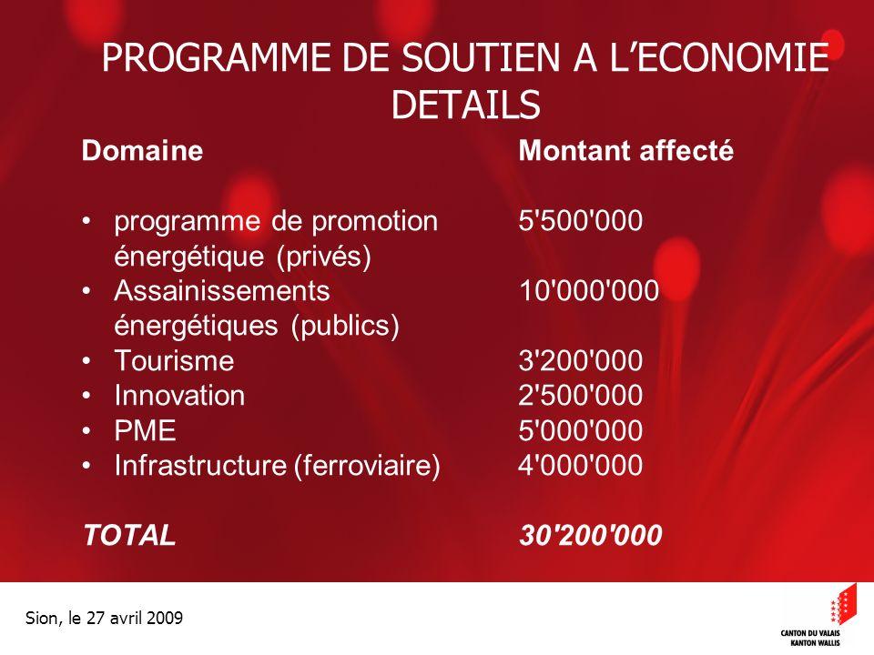 Optimisation de la Promotion économiqueOptimisation de la promotion économique Sion, le 27 avril 2009 PROGRAMME DE SOUTIEN A LECONOMIE DETAILS DomaineMontant affecté programme de promotion 5 500 000 énergétique (privés) Assainissements 10 000 000 énergétiques (publics) Tourisme3 200 000 Innovation2 500 000 PME5 000 000 Infrastructure (ferroviaire)4 000 000 TOTAL30 200 000