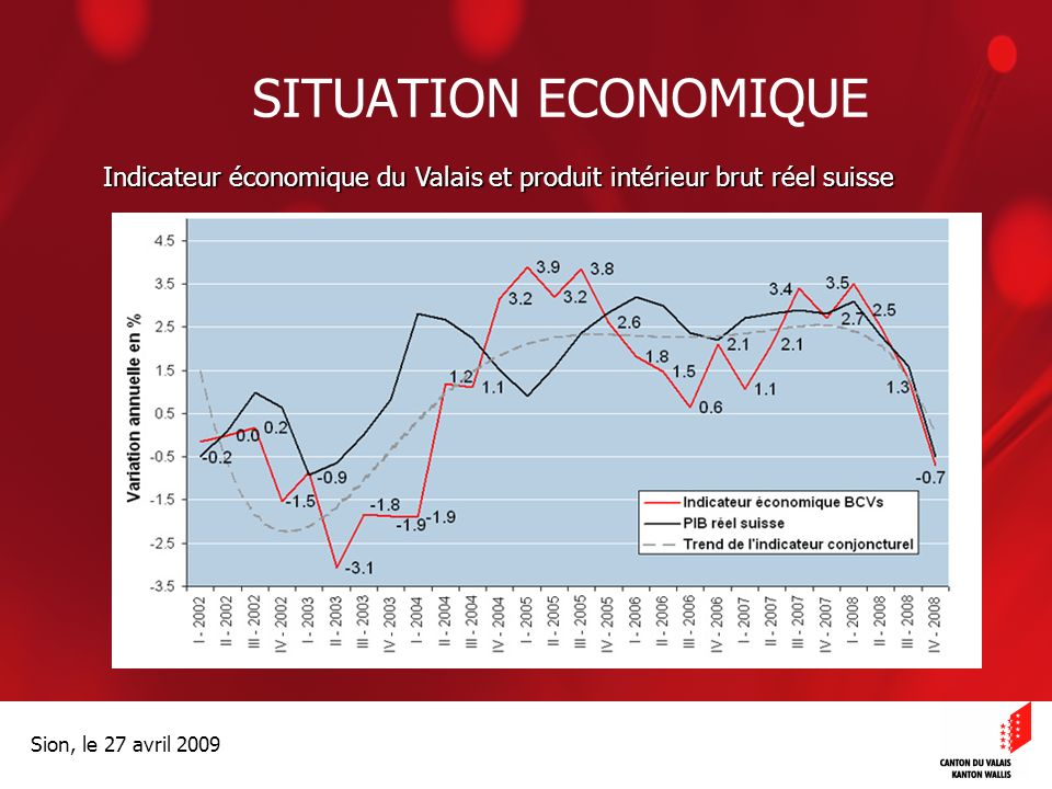 Optimisation de la Promotion économiqueOptimisation de la promotion économique Sion, le 27 avril 2009 SITUATION ECONOMIQUE Indicateur économique du Valais et produit intérieur brut réel suisse