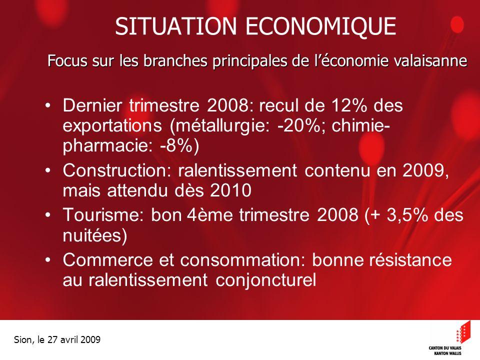 Optimisation de la Promotion économiqueOptimisation de la promotion économique Sion, le 27 avril 2009 SITUATION ECONOMIQUE Dernier trimestre 2008: recul de 12% des exportations (métallurgie: -20%; chimie- pharmacie: -8%) Construction: ralentissement contenu en 2009, mais attendu dès 2010 Tourisme: bon 4ème trimestre 2008 (+ 3,5% des nuitées) Commerce et consommation: bonne résistance au ralentissement conjoncturel Focus sur les branches principales de léconomie valaisanne