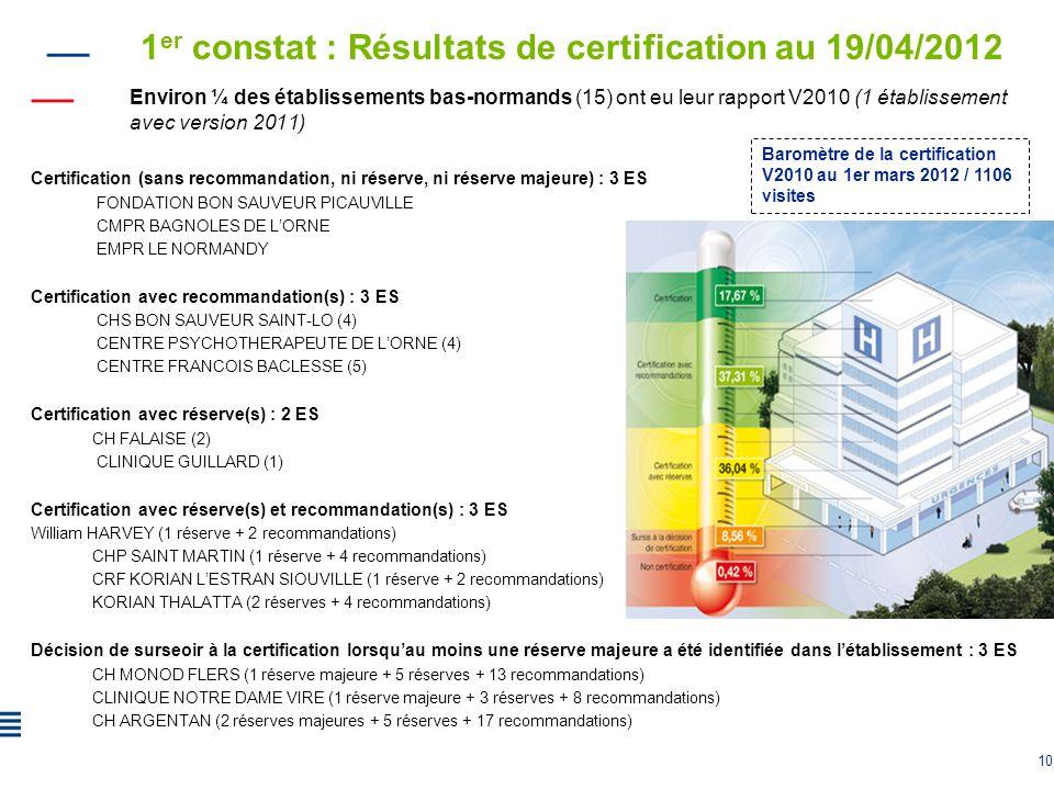 10 1 er constat : Résultats de certification au 19/04/2012 Environ ¼ des établissements bas-normands (15) ont eu leur rapport V2010 (1 établissement a