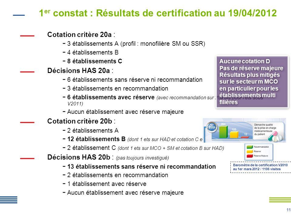 11 1 er constat : Résultats de certification au 19/04/2012 Cotation critère 20a : - 3 établissements A (profil : monofilière SM ou SSR) - 4 établissem