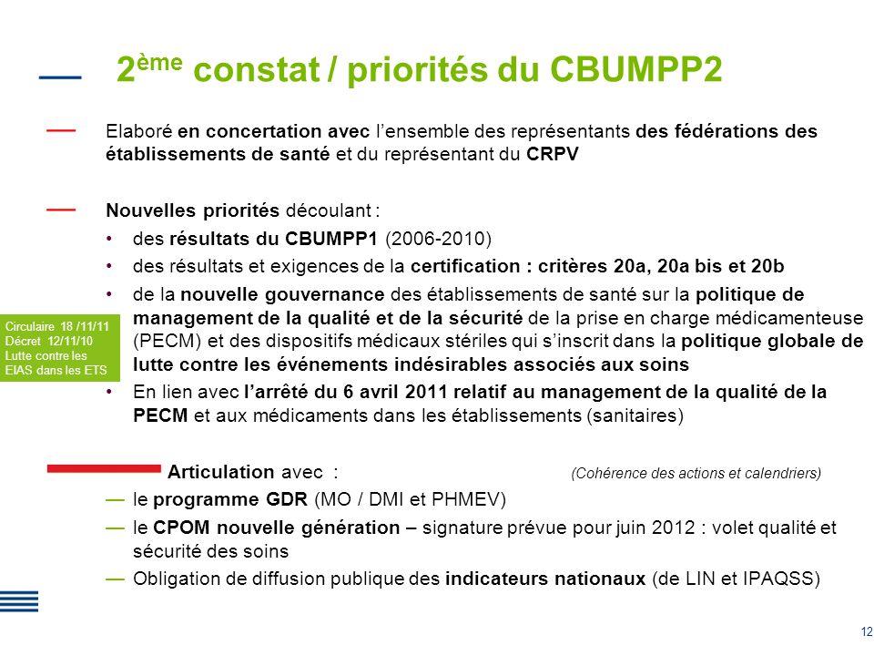 12 2 ème constat / priorités du CBUMPP2 Elaboré en concertation avec lensemble des représentants des fédérations des établissements de santé et du rep