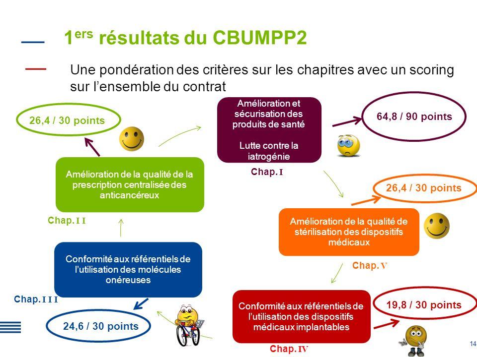 14 1 ers résultats du CBUMPP2 Une pondération des critères sur les chapitres avec un scoring sur lensemble du contrat Amélioration et sécurisation des