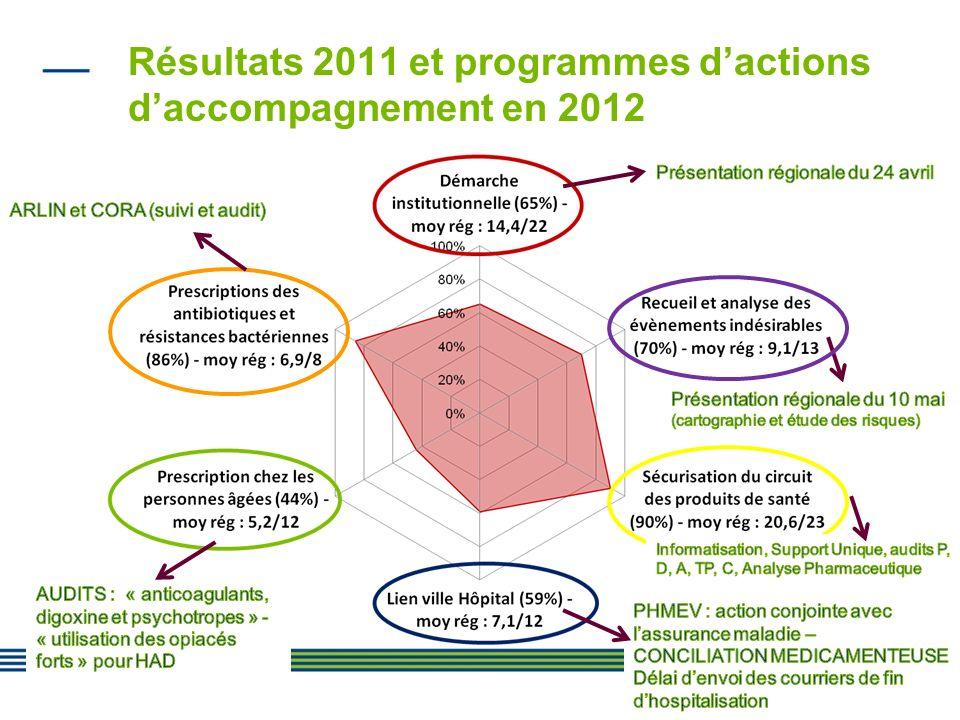 15 Résultats 2011 et programmes dactions daccompagnement en 2012