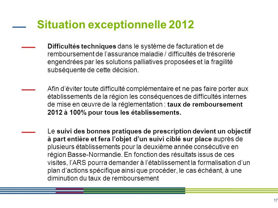 17 Situation exceptionnelle 2012 Difficultés techniques dans le système de facturation et de remboursement de lassurance maladie / difficultés de trés