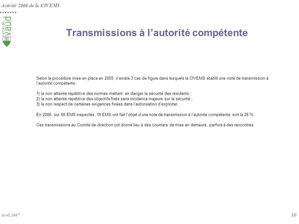 Activité 2006 de la CIVEMS Avril 2007 10 Transmissions à lautorité compétente Selon la procédure mise en place en 2005, il existe 3 cas de figure dans