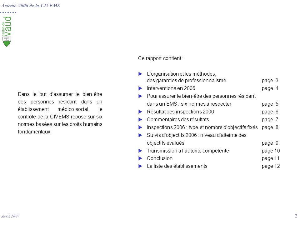 Activité 2006 de la CIVEMS Avril 2007 3 Lorganisation et les méthodes, des garanties de professionnalisme Groupe de pilotage Chefs des services concernés Michel Surbeck SASH (puis Fabrice Ghelfi depuis septembre 2006), et Marc Diserens, SSP Comité de direction Groupe de pilotage Chefs des services concernés Michel Surbeck SASH (puis Fabrice Ghelfi depuis septembre 2006), et Marc Diserens, SSP Comité de direction Service des assurances sociales et de lhébergement SASH Comité de direction Chantal Resplendino (SASH) et Janine Resplendino (SSP) Comité de direction Chantal Resplendino (SASH) et Janine Resplendino (SSP) Pour garantir lindépendance, la neutralité et le professionnalisme de ses interventions : La CIVEMS sest engagée dans une démarche qualité : elle a obtenu une première accréditation en 2002, renouvelée en 2006, par Service daccréditation suisse selon une norme européenne de linspection.