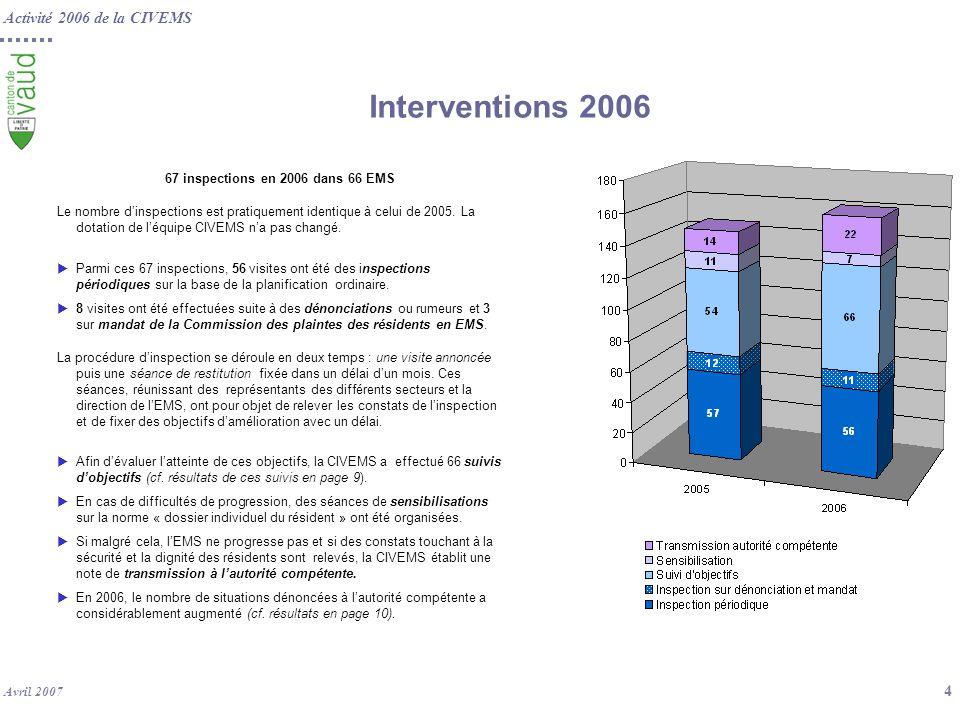 Activité 2006 de la CIVEMS Avril 2007 4 Interventions 2006 67 inspections en 2006 dans 66 EMS Le nombre dinspections est pratiquement identique à celu