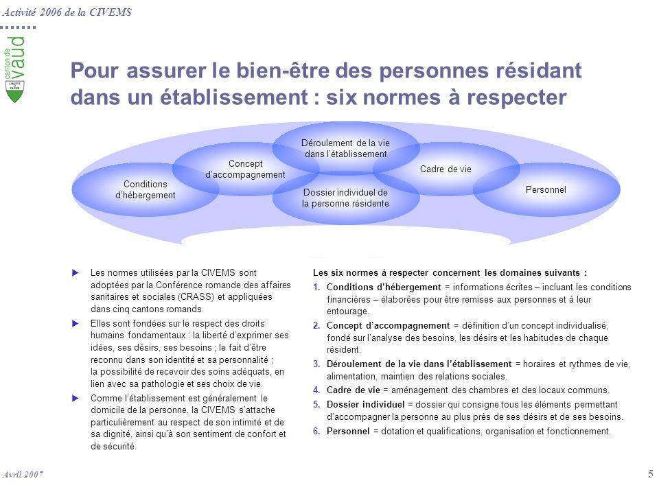 Activité 2006 de la CIVEMS Avril 2007 5 Pour assurer le bien-être des personnes résidant dans un établissement : six normes à respecter Les normes uti
