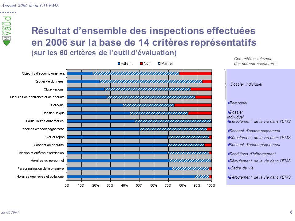Activité 2006 de la CIVEMS Avril 2007 6 Ces critères relèvent des normes suivantes : çConditions dhébergement çDéroulement de la vie dans lEMS Dossier