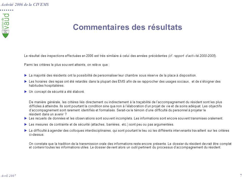 Activité 2006 de la CIVEMS Avril 2007 7 Commentaires des résultats Le résultat des inspections effectuées en 2006 est très similaire à celui des année