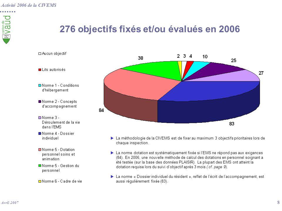 Activité 2006 de la CIVEMS Avril 2007 9 162 objectifs évalués en 2006 46 % des EMS ont atteint les objectifs dans le délai fixé.