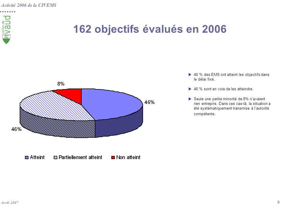 Activité 2006 de la CIVEMS Avril 2007 9 162 objectifs évalués en 2006 46 % des EMS ont atteint les objectifs dans le délai fixé. 46 % sont en voie de