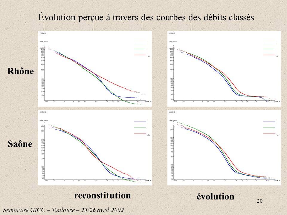 20 Évolution perçue à travers des courbes des débits classés Séminaire GICC – Toulouse – 25/26 avril 2002 Rhône Saône reconstitution évolution