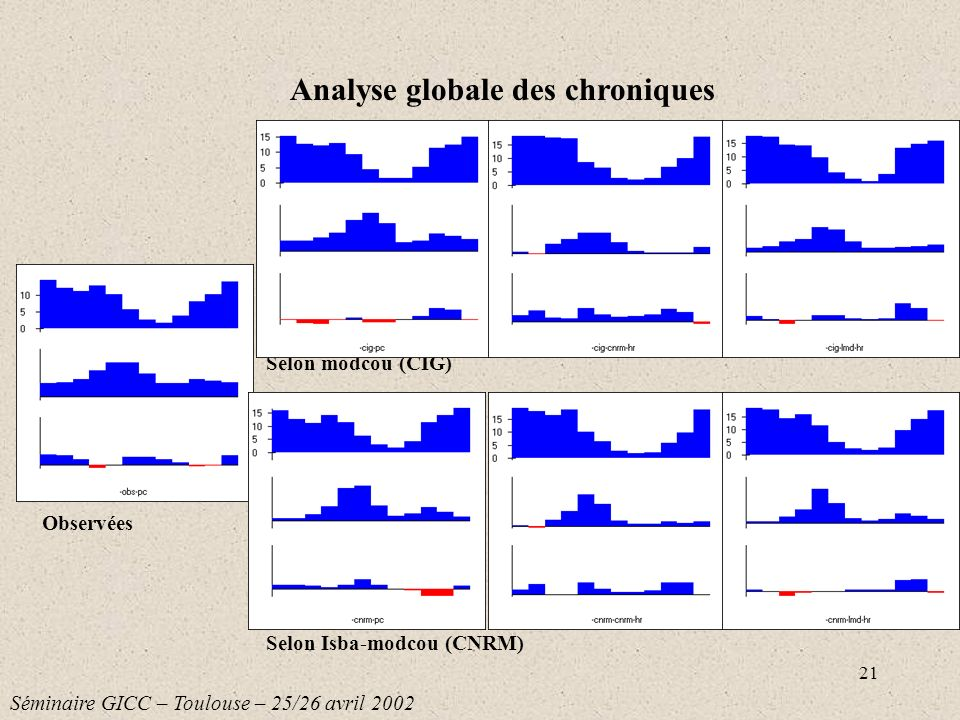 21 Selon modcou (CIG) Selon Isba-modcou (CNRM) Analyse globale des chroniques Séminaire GICC – Toulouse – 25/26 avril 2002 Observées