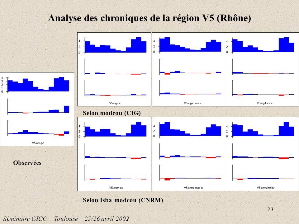 23 Selon modcou (CIG) Selon Isba-modcou (CNRM) Analyse des chroniques de la région V5 (Rhône) Séminaire GICC – Toulouse – 25/26 avril 2002 Observées