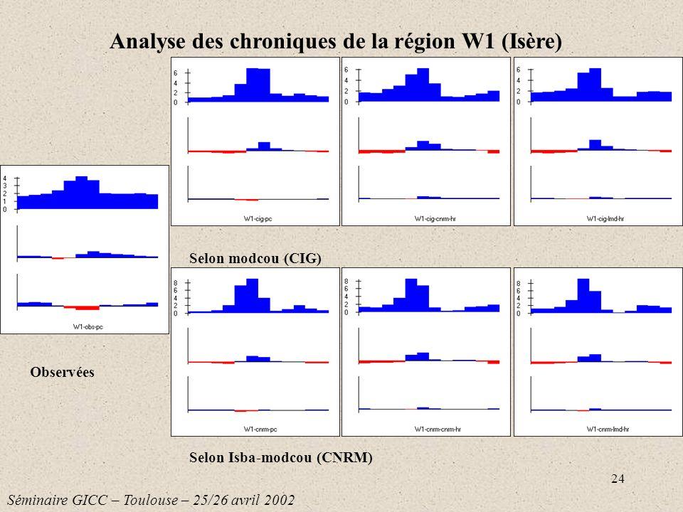 25 Selon modcou (CIG) Selon Isba-modcou (CNRM) Analyse des chroniques de la région X0 (haute Durance) Séminaire GICC – Toulouse – 25/26 avril 2002 Observées