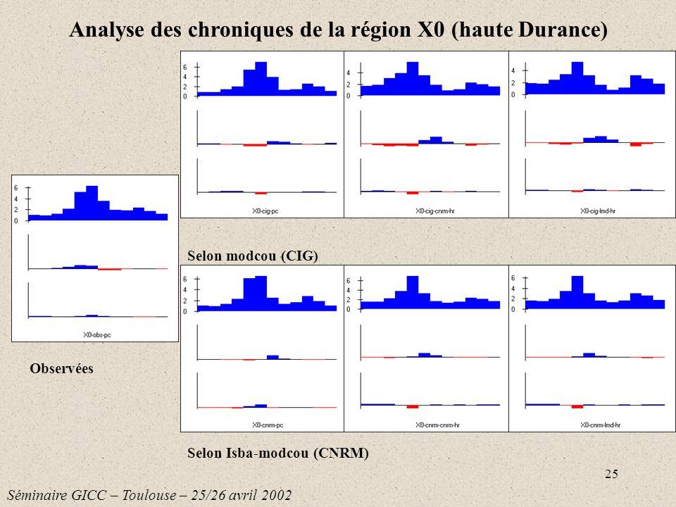 25 Selon modcou (CIG) Selon Isba-modcou (CNRM) Analyse des chroniques de la région X0 (haute Durance) Séminaire GICC – Toulouse – 25/26 avril 2002 Obs