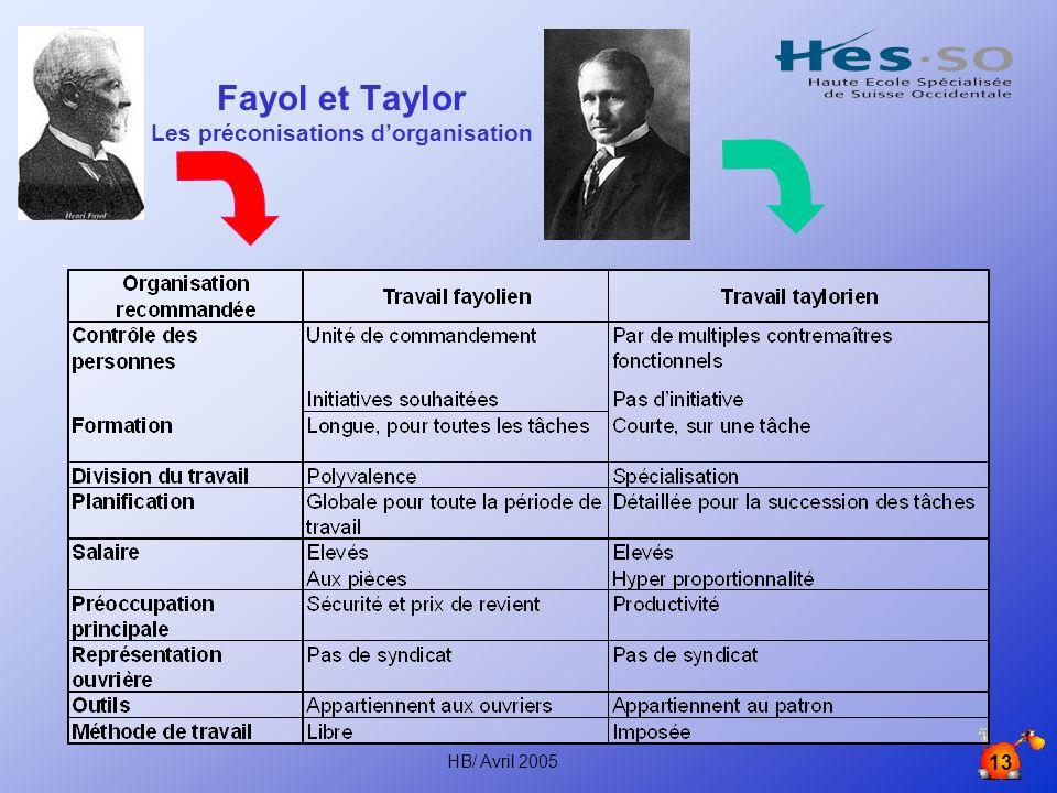 HB/ Avril 2005 13 Fayol et Taylor Les préconisations dorganisation