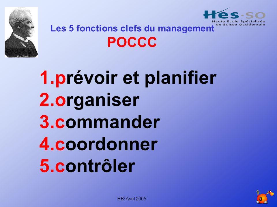 HB/ Avril 2005 8 Les 5 fonctions clefs du management POCCC 1.prévoir et planifier 2.organiser 3.commander 4.coordonner 5.contrôler