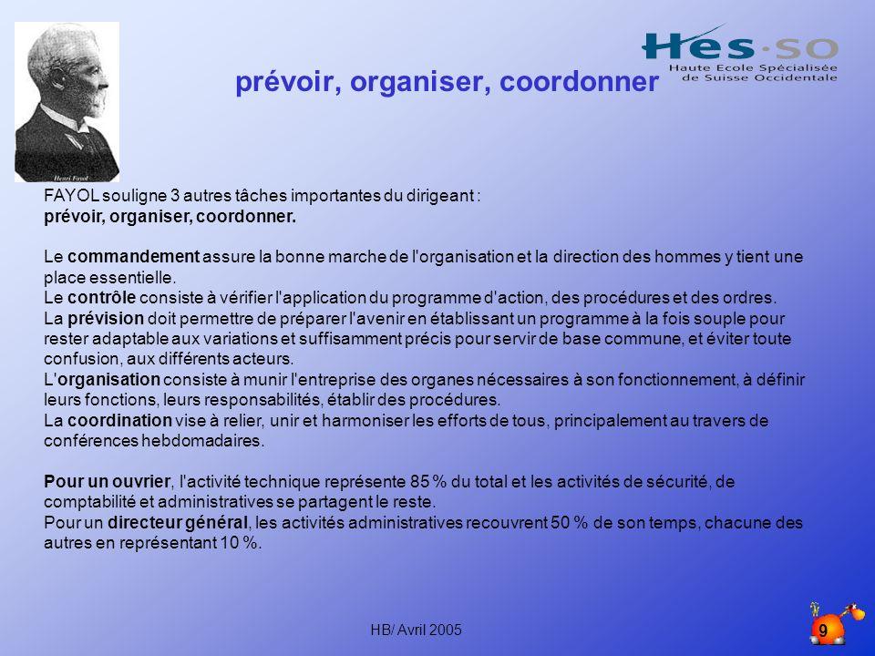 HB/ Avril 2005 9 prévoir, organiser, coordonner FAYOL souligne 3 autres tâches importantes du dirigeant : prévoir, organiser, coordonner.