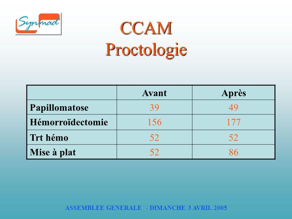 ASSEMBLEE GENERALE - DIMANCHE 3 AVRIL 2005 CCAM Proctologie AvantAprès Papillomatose3949 Hémorroïdectomie156177 Trt hémo52 Mise à plat5286
