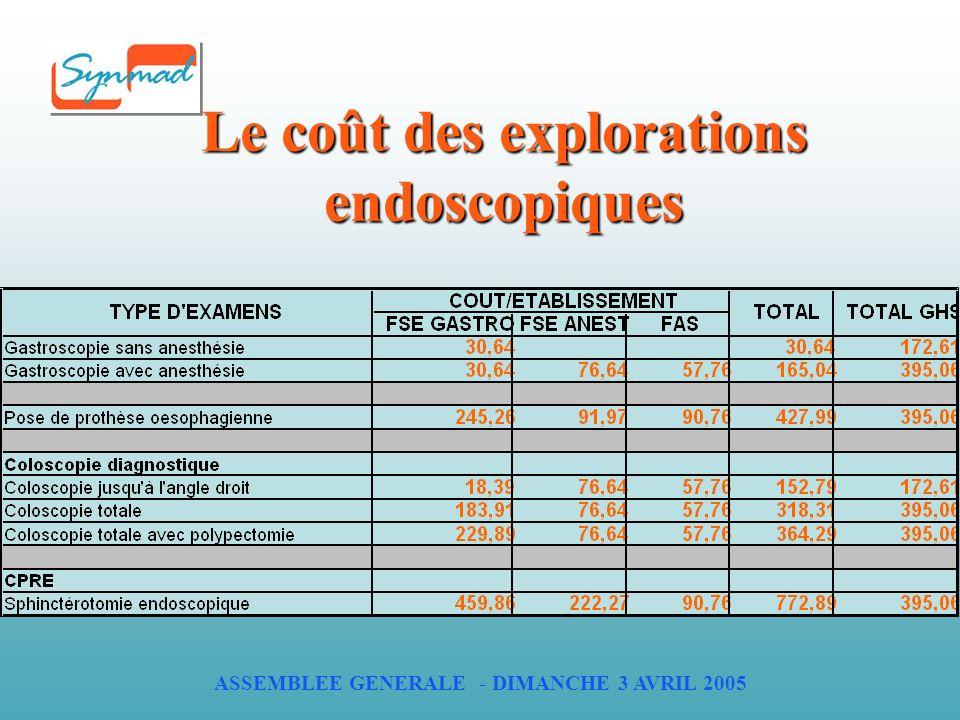 ASSEMBLEE GENERALE - DIMANCHE 3 AVRIL 2005 Le coût des explorations endoscopiques