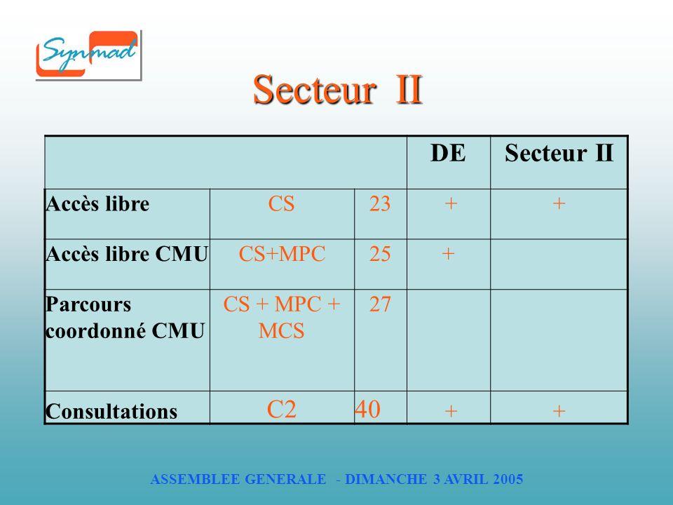 ASSEMBLEE GENERALE - DIMANCHE 3 AVRIL 2005 Secteur II DESecteur II Accès libreCS23 ++ Accès libre CMUCS+MPC25+ Parcours coordonné CMU CS + MPC + MCS 27 Consultations C240 ++
