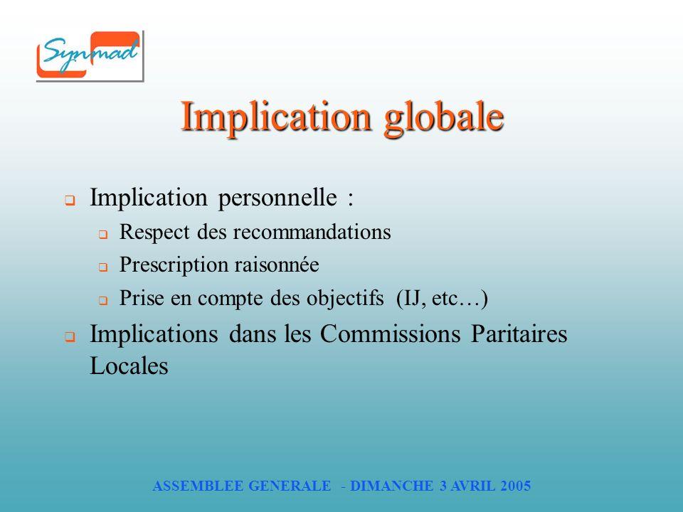 ASSEMBLEE GENERALE - DIMANCHE 3 AVRIL 2005 Implication globale Implication personnelle : Respect des recommandations Prescription raisonnée Prise en compte des objectifs (IJ, etc…) Implications dans les Commissions Paritaires Locales