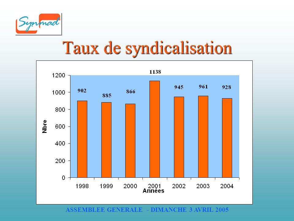 ASSEMBLEE GENERALE - DIMANCHE 3 AVRIL 2005 Taux de syndicalisation