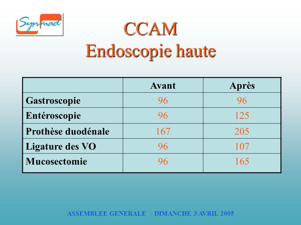 ASSEMBLEE GENERALE - DIMANCHE 3 AVRIL 2005 CCAM Endoscopie haute AvantAprès Gastroscopie96 Entéroscopie96125 Prothèse duodénale167205 Ligature des VO96107 Mucosectomie96165