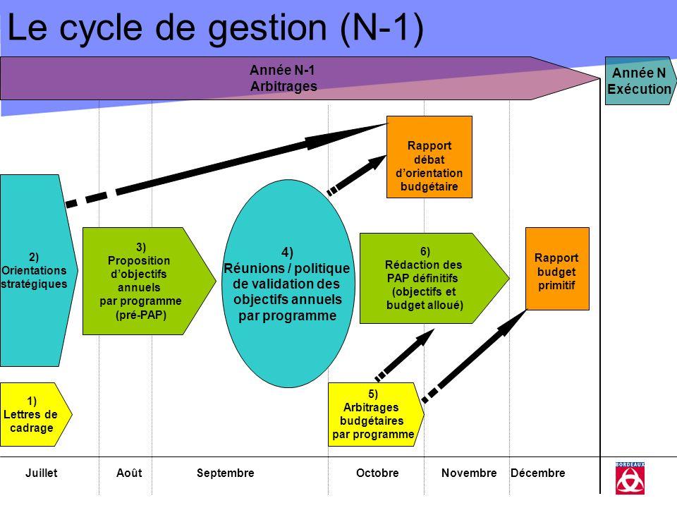 Le cycle de gestion (N-1) JuilletAoûtSeptembreOctobreNovembreDécembre 2) Orientations stratégiques 3) Proposition dobjectifs annuels par programme (pr
