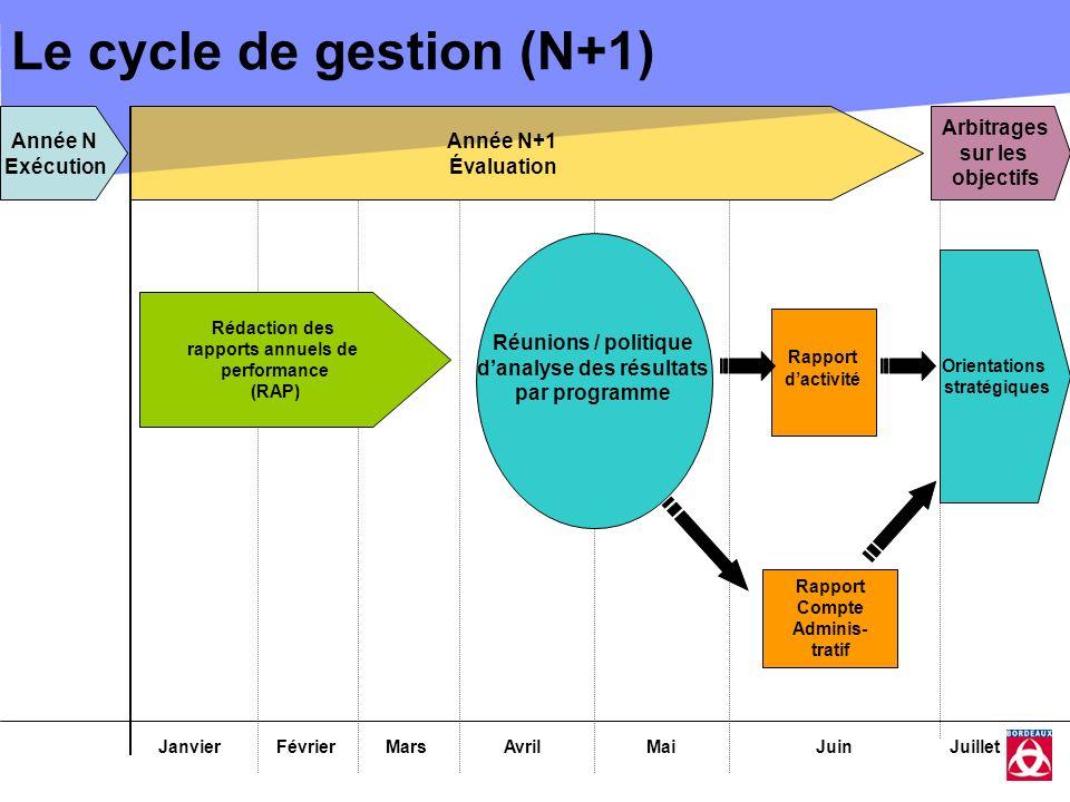 Le cycle de gestion (N+1) JanvierFévrierMarsAvrilMaiJuin Année N+1 Évaluation Orientations stratégiques Rédaction des rapports annuels de performance