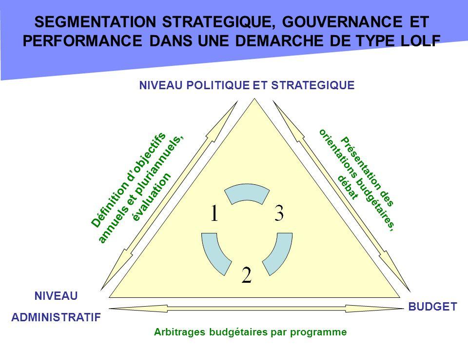 NIVEAU POLITIQUE ET STRATEGIQUE NIVEAU ADMINISTRATIF BUDGET Présentation des orientations budgétaires, débat Définition dobjectifs annuels et pluriann
