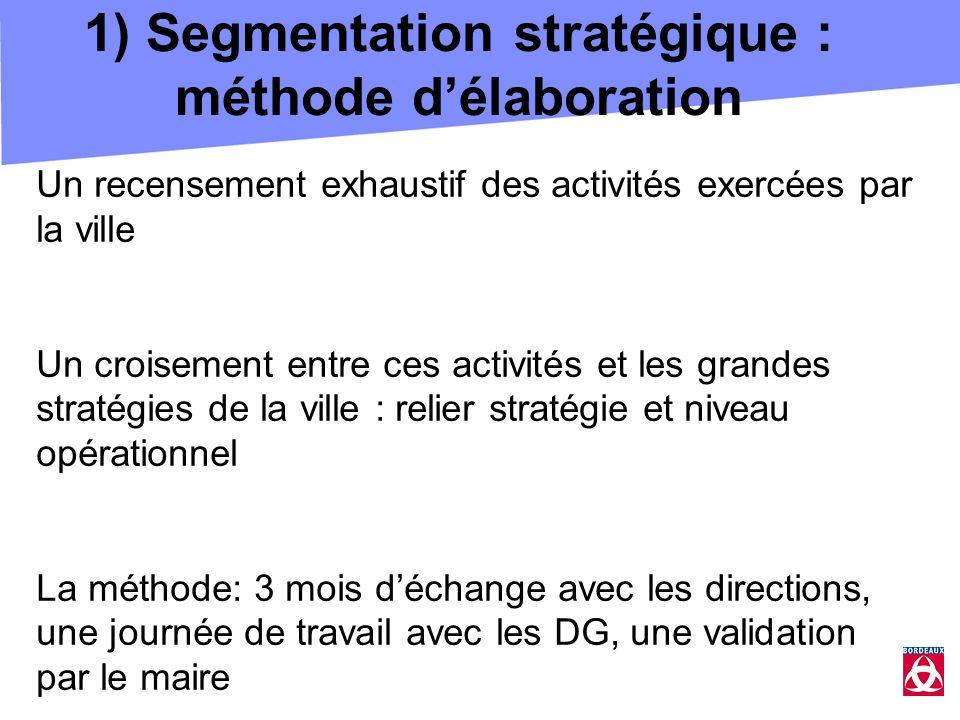 1) Segmentation stratégique : méthode délaboration Un recensement exhaustif des activités exercées par la ville Un croisement entre ces activités et l
