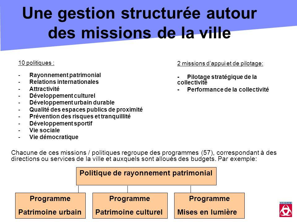 Une gestion structurée autour des missions de la ville 10 politiques : -Rayonnement patrimonial -Relations internationales -Attractivité -Développemen