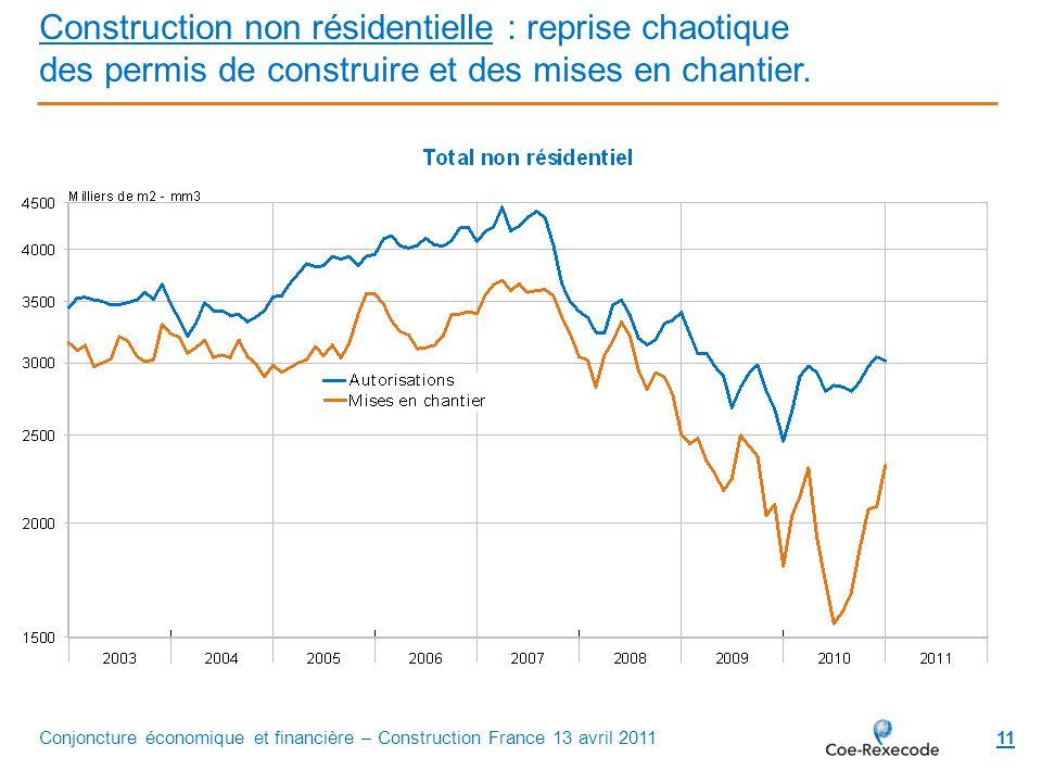 11 Construction non résidentielle : reprise chaotique des permis de construire et des mises en chantier. Conjoncture économique et financière – Constr