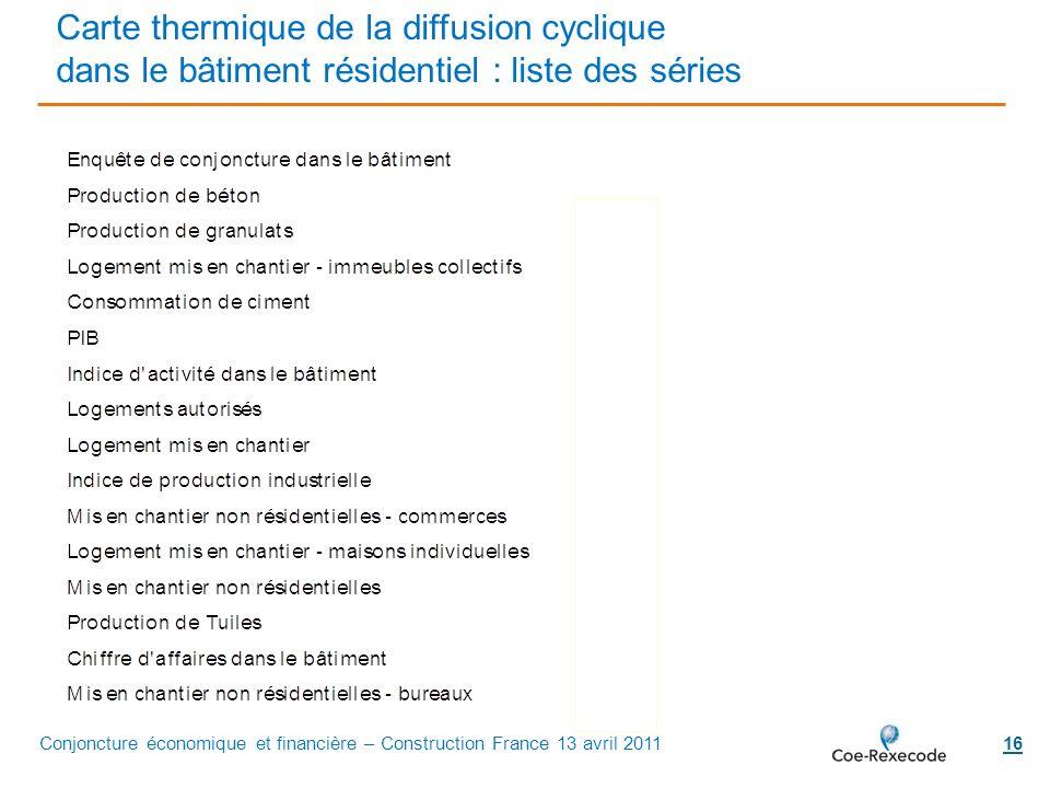 16 Carte thermique de la diffusion cyclique dans le bâtiment résidentiel : liste des séries Conjoncture économique et financière – Construction France