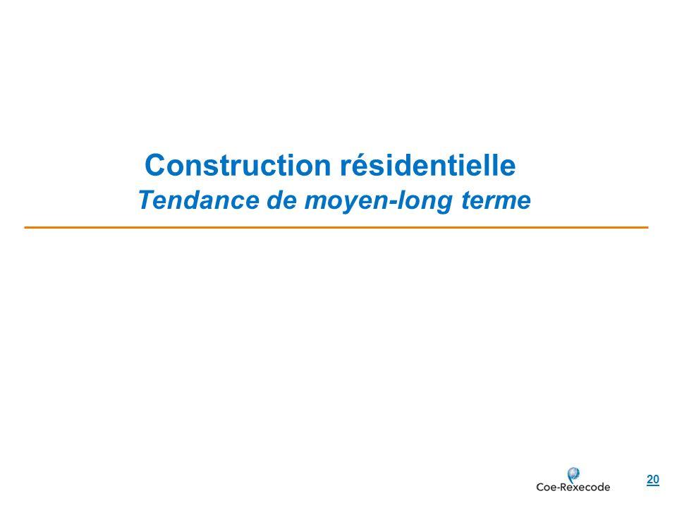Construction résidentielle 20 Tendance de moyen-long terme