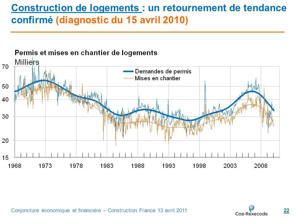 22 Construction de logements : un retournement de tendance confirmé (diagnostic du 15 avril 2010) Conjoncture économique et financière – Construction