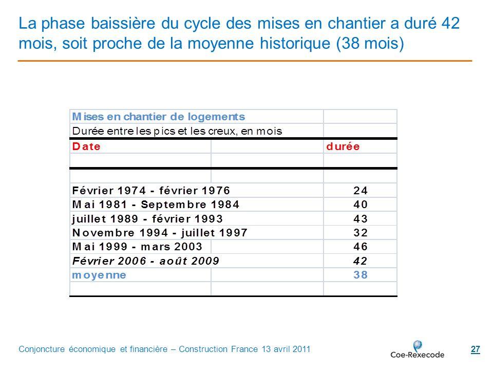 27 La phase baissière du cycle des mises en chantier a duré 42 mois, soit proche de la moyenne historique (38 mois) Conjoncture économique et financiè