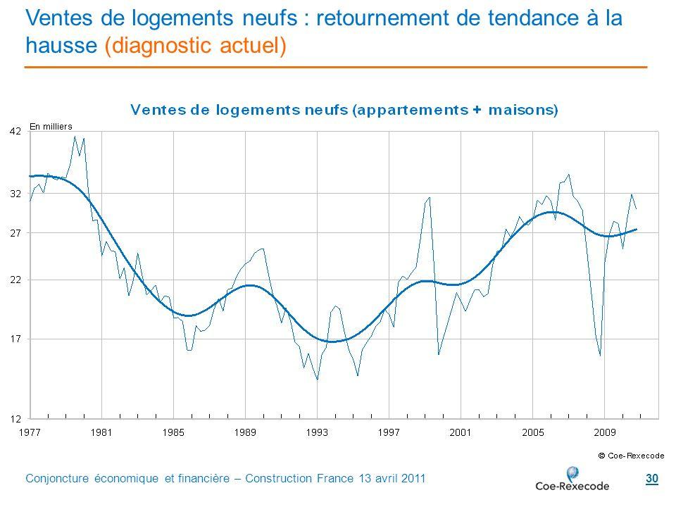 30 Ventes de logements neufs : retournement de tendance à la hausse (diagnostic actuel) Conjoncture économique et financière – Construction France 13