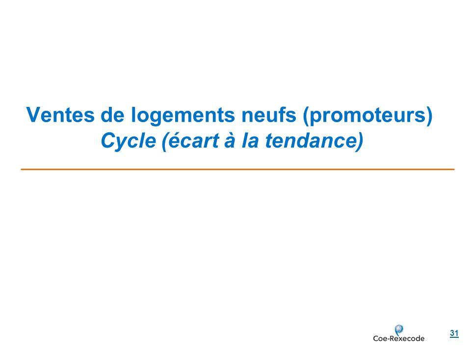 Ventes de logements neufs (promoteurs) 31 Cycle (écart à la tendance)