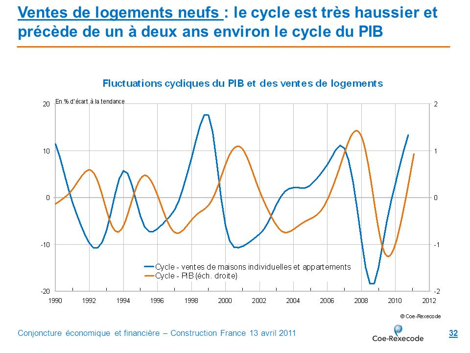 32 Ventes de logements neufs : le cycle est très haussier et précède de un à deux ans environ le cycle du PIB Conjoncture économique et financière – C