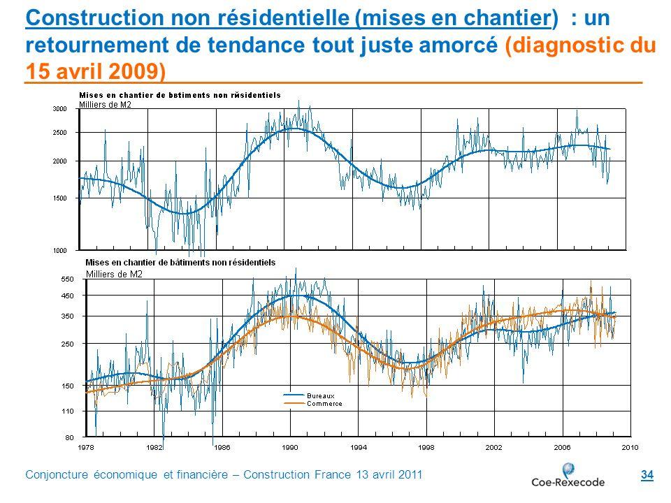 34 Construction non résidentielle (mises en chantier) : un retournement de tendance tout juste amorcé (diagnostic du 15 avril 2009) Conjoncture économ