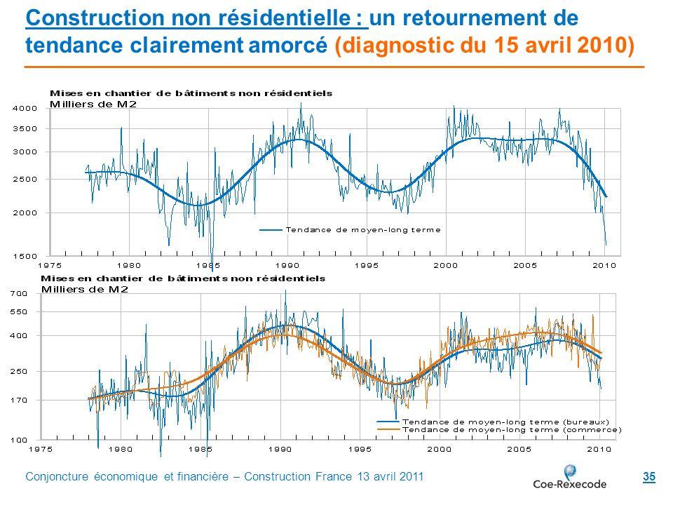 35 Construction non résidentielle : un retournement de tendance clairement amorcé (diagnostic du 15 avril 2010) Conjoncture économique et financière –
